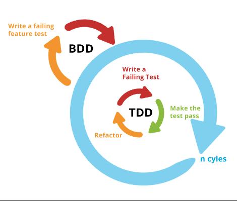 BDD - Scheme 2